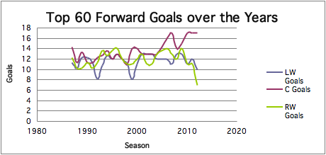 Top 60 goals