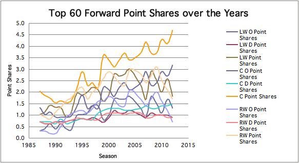 top 60 shares