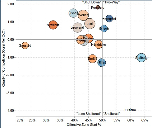 From Rob Vollman's player usage charts: http://www.hockeyabstract.com/playerusagecharts.