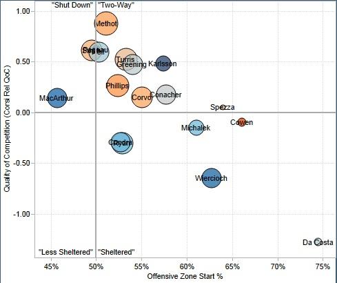 From Rob Vollman's player usage charts: http://www.hockeyabstract.com/playerusagecharts.