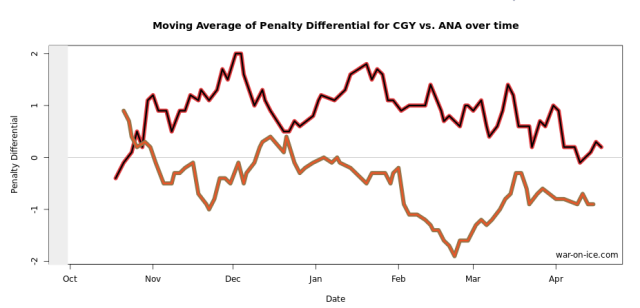 10-game rolling graph by war-on-ice.com. Flames in Red. Ducks in Orange.