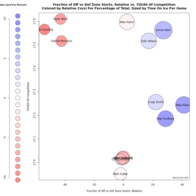 Rob Vollman Usage Chart by war-on-ice.com (data is from March 1st, 2015 onwards)